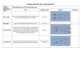 badminton lesson plans by andymotch teaching resources tes