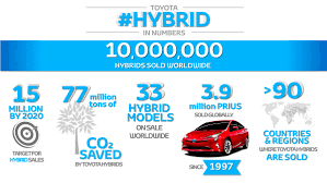 toyota europe ten million hybrids toyota europe