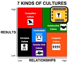 jeff janssen books where is your teams culture discover the 7 kinds of cultures