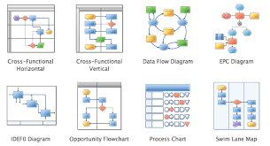 Process Map Template Excel Flowchart Software Free Flowchart Exles And Templates