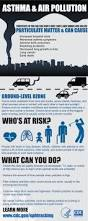 an infographic on air pollution and asthma from cdc remember