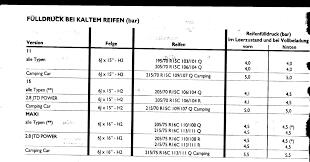 Atu Baden Baden Sorry Noch Mal Reifendruck Basisfahrzeuge Ducatoforum Wohnmobile