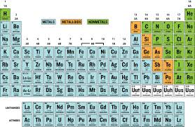 Element Table Periodic Table With Labeled Element Groups Thinglink