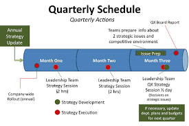 how to manage plan implementation u0026 performance onstrategy