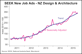 architecture new new zealand architecture jobs home style tips
