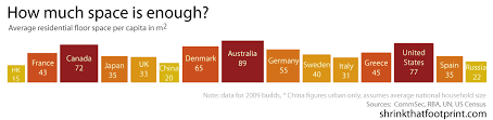 150 Feet In M How Big Is A House Average House Size By Country