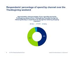 deloitte s 2013 pre thanksgiving shopping survey results