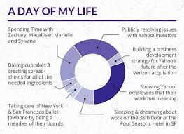 One Day Resume Yahoo Ceo Marissa Mayer U0027s One Page Cv Will Inspire Resume Envy And