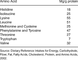 dietary reference intakes table table 4 dietary reference intake of indispensable amino acids