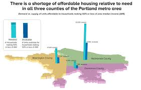 mapping the affordable housing deficit for each state in you are here a snapshot of housing affordability in greater