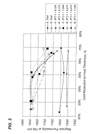 810 1750 S by Patent Ep1436433b1 Method Of Producing 110 001 Grain Oriented