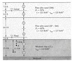 Groundwater Table The Groundwater Table In The Soil Profile Shown Be Chegg Com