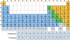 xe on the periodic table periodic trends atomic radius