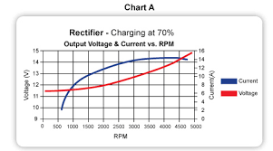 avoid over voltage issues with cdi u0027s regulated rectifiers