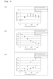 patent us20060046253 method for analyzing genes of industrial