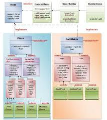 builder pattern in java 8 builder design pattern javatpoint