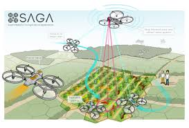 home in theaters saga swarm robotics for agricultural applications the european