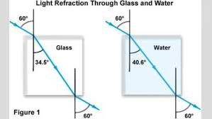 how fast does light travel in water vs air ch 12 less 12 how does light travel and interact with matter