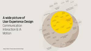 interaction design design in motion the new frontier of interaction design