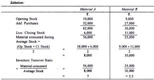 of inventory inventory turnover ratios formula and calculation