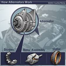 how alternators work howstuffworks