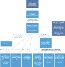 real estate council of british columbia u2013 professional standards