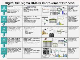 dmaic report template cool dmaic template gallery exles professional resume