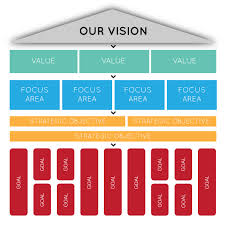 Business Intelligence Vision Statement Exles by A Guide To Writing Your Vision Statement The Anchor Point Of Your