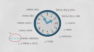 how to tell time in spanish telling time in spanish time in