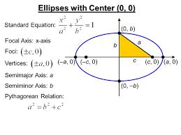 7 ellipses