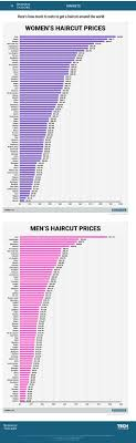 how much is average price for hair cut and color the 25 best haircut prices near me ideas on pinterest haircut