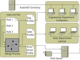 floor plan sles suse linux enterprise server 11 sp4 deployment guide