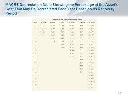 Ads Depreciation Table Chapter 7 Fundamentals Of Capital Budgeting 7 2 Forecasting