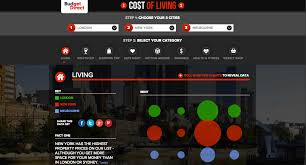 Comparing The Cost Of Living In My Favourite Cities Pommie Travels