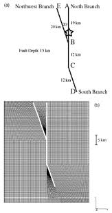 the 1999 hector mine earthquake the dynamics of a branched fault