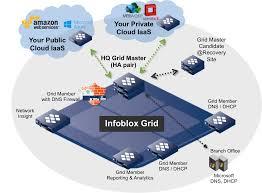 infoblox appliances infoblox