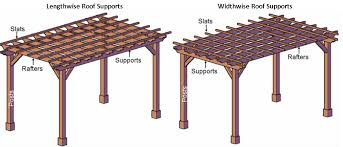 Pergola Gazebo Difference by Articles