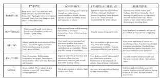 Ptsd Worksheets Resource Communication Styles A Complicated Person With A