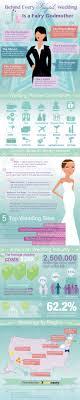 wedding planning career 3d kitchen design planner online five of the best free with luxury