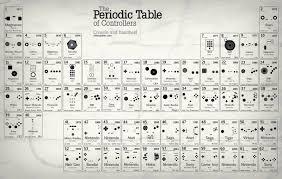 Periodic Table Timeline Epocalc Timelines
