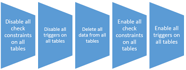 Delete From Table Sql Delete All Rows From All Tables Sqlrelease