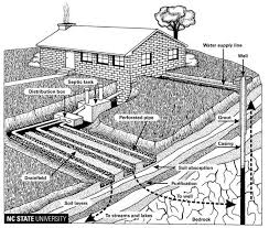Septic Tank Size For 3 Bedroom House Septic Systems And Their Maintenance Nc State Extension Publications