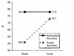Words Of Comfort In Time Of Loss Why It U0027s So Hard To Detect Emotion In Emails And Texts