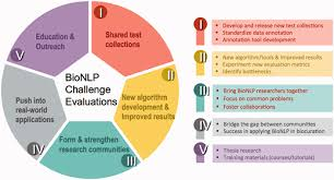 Of Challenge Community Challenges In Biomedical Text Mining 10 Years