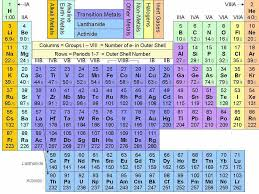 Periodic Table How To Read 115 Best Periodic Table Images On Pinterest Periodic Table