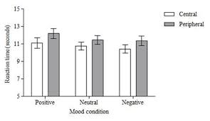 Change Blindness Task Frontiers Emotion Has No Impact On Attention In A Change