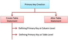 Alter Table Modify Column Oracle Rebellionrider Oracle Database Simple U0026 Composite Primary Key