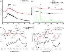 development of novel silk fibroin polyvinyl alcohol sol u2013gel