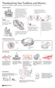 thanksgiving day tradition and history thanksgiving infographics