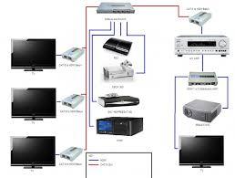 designing a home network home network design tool interior design